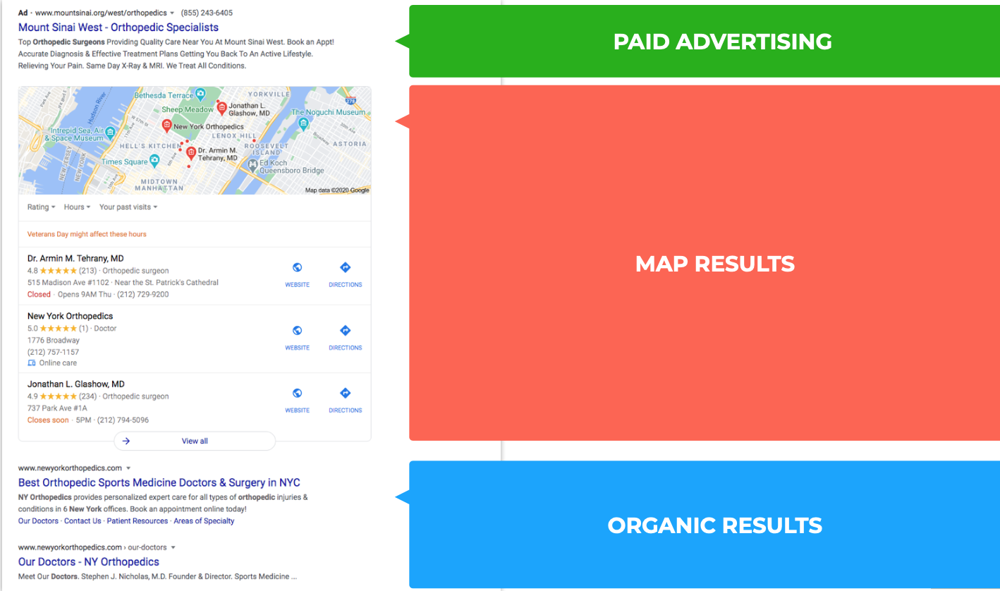 Graphic depicting Google search results and highlighting paid ads at the top, map results in the middle, and organic results below the map results.