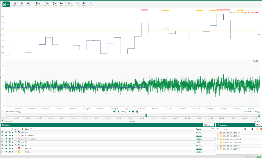 Control Loop Performance Monitoring (CLPM)
