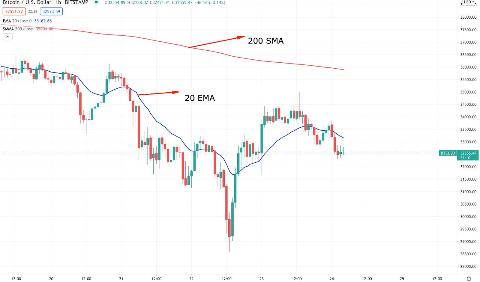 Simple moving average technical indicator.