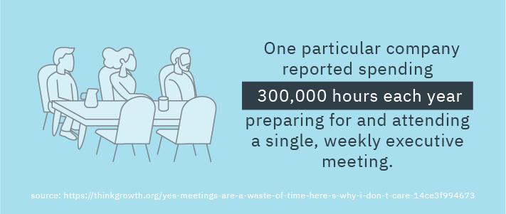 300000 hours each year preparing for weekly meetings