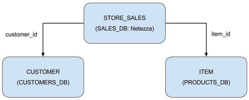 Denodo Query Optimizations for the Logical Data Warehouse.jpg
