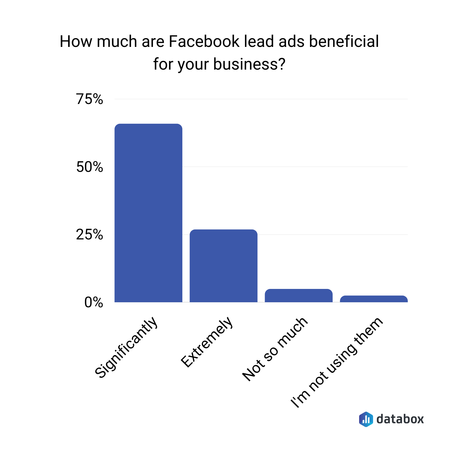 how much are facebook lead ads beneficial for your business