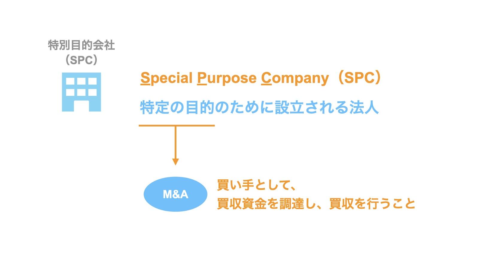 特別目的会社(SPC)とは