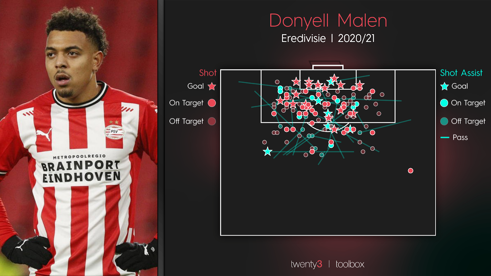 Donyell Malen's shot and shot assist map for the 2020/21 campaign.