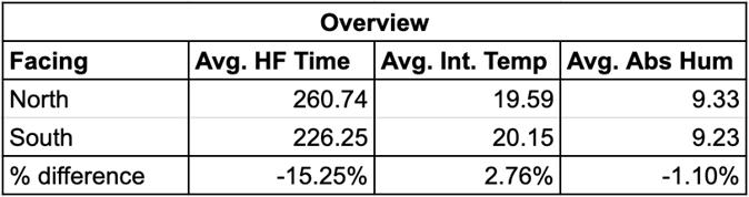 internal temperature analysis