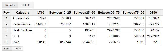 Analyzing Lighthouse Scores Across the Web - Analysis - HTTP