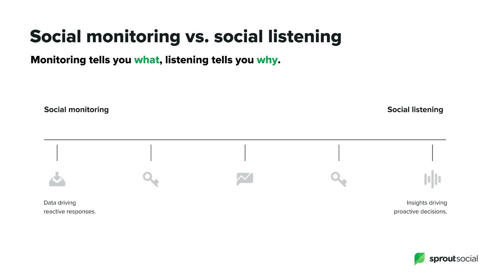 Social monitoring vs social listening by Sproutsocial
