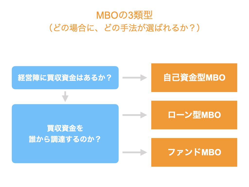 MBOの3類型。どの場合に、どの手法が選ばれるか?