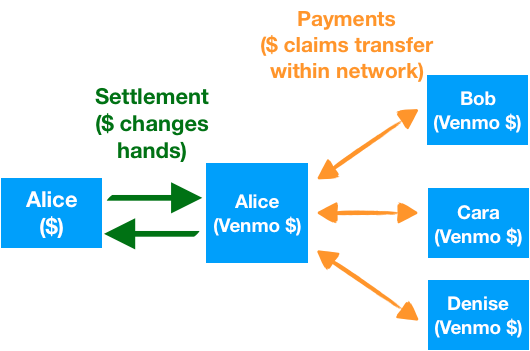 Settlement vs. Payments ($)