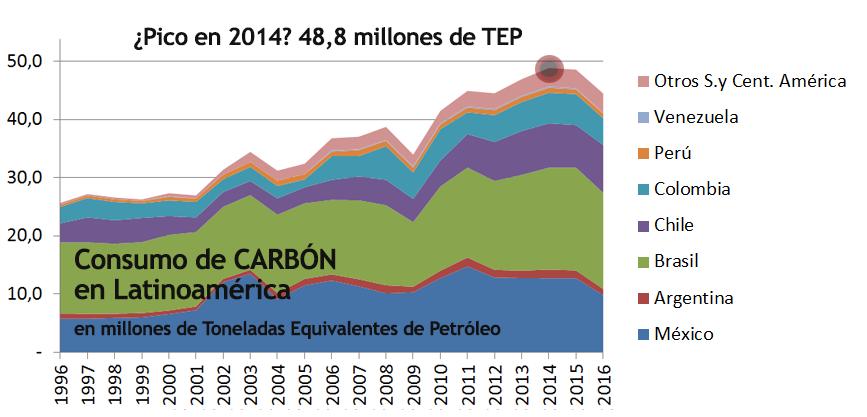2017 Gráfico 7 Carbón consumo.png