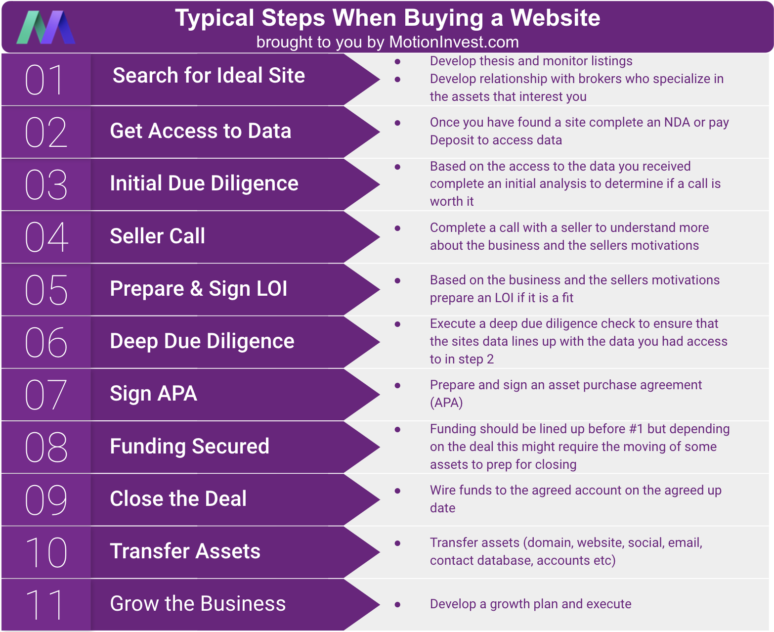 steps buying website
