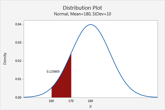 https://support.minitab.com/en-us/minitab-express/1/distribution_plot_normal_weight_shade_middle.xml_Graph_cmd1o1.png