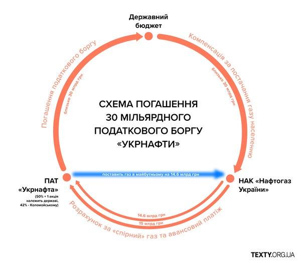 """Схема погашення податкового боргу """"Укрнафти"""""""