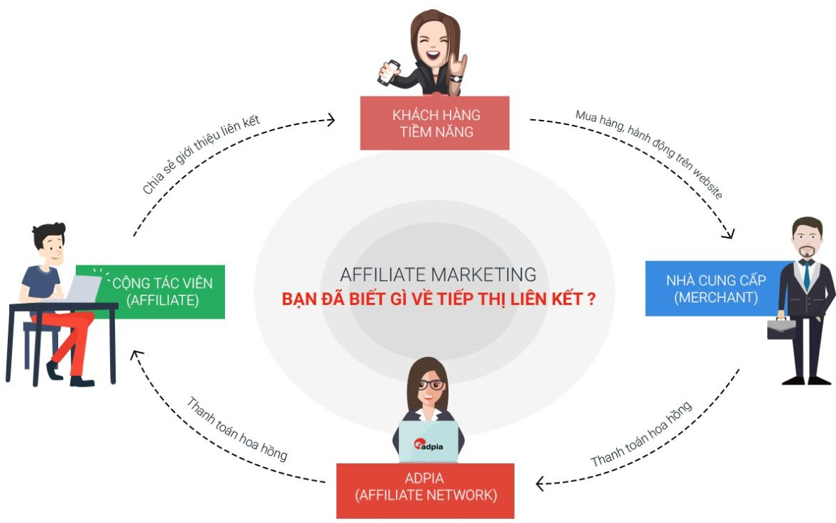 mô hình affiliate marketing