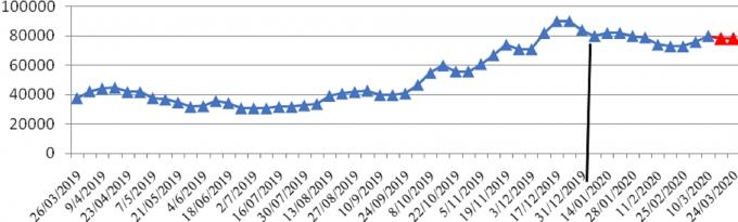 Giá lợn hơi thời gian qua đã bắt đầu hạ dần, tuy nhiên hiện vẫn đang ở mức cao. Nguồn: Bộ NN-PTNT.