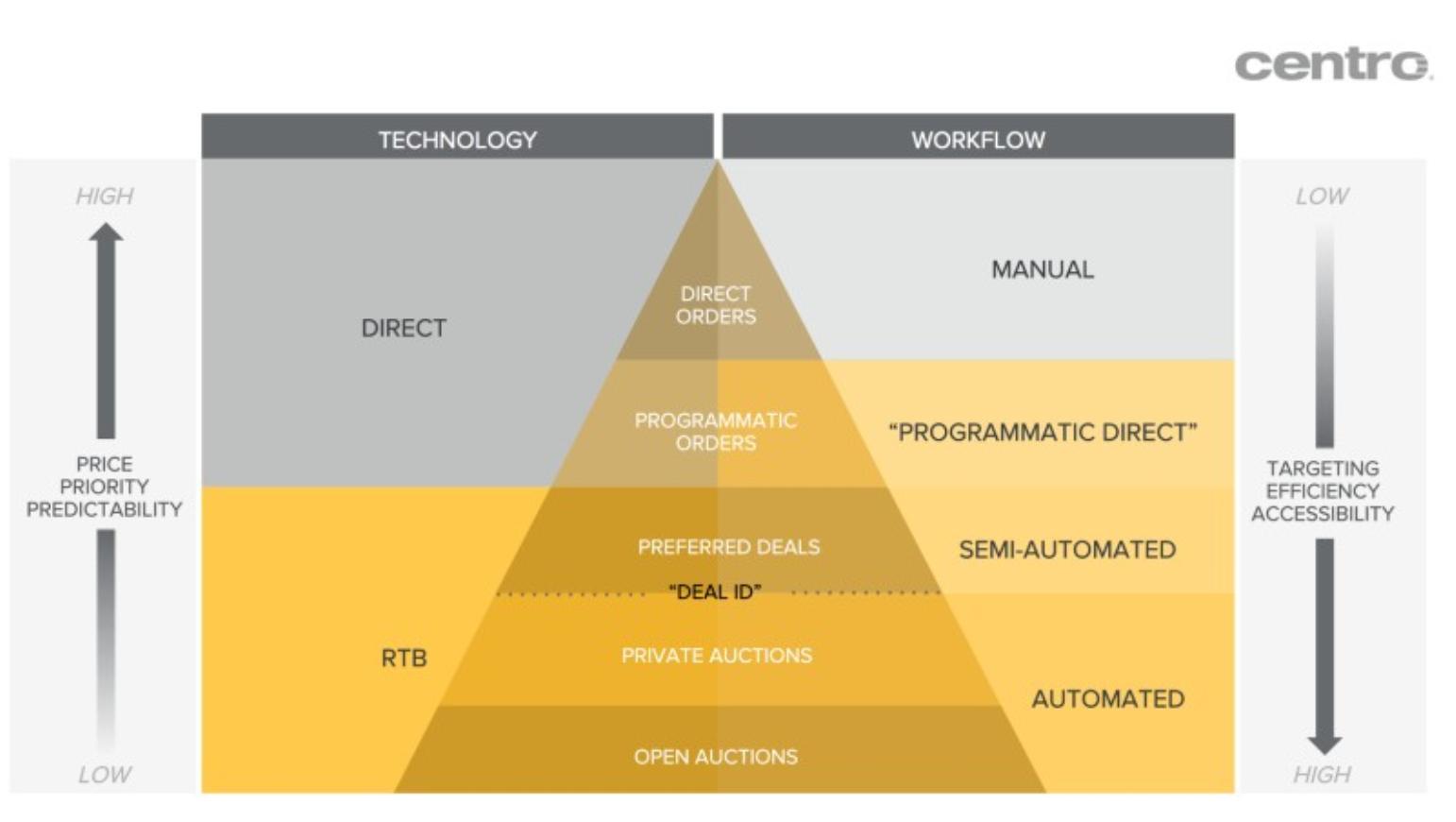 RTB/Direct Buy work flow chart
