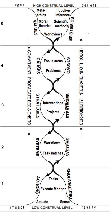 The Values To Actions Decision Chain A Lens For Improving
