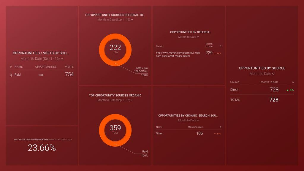 HubSpot (Opportunities by Source) Dashboard Template