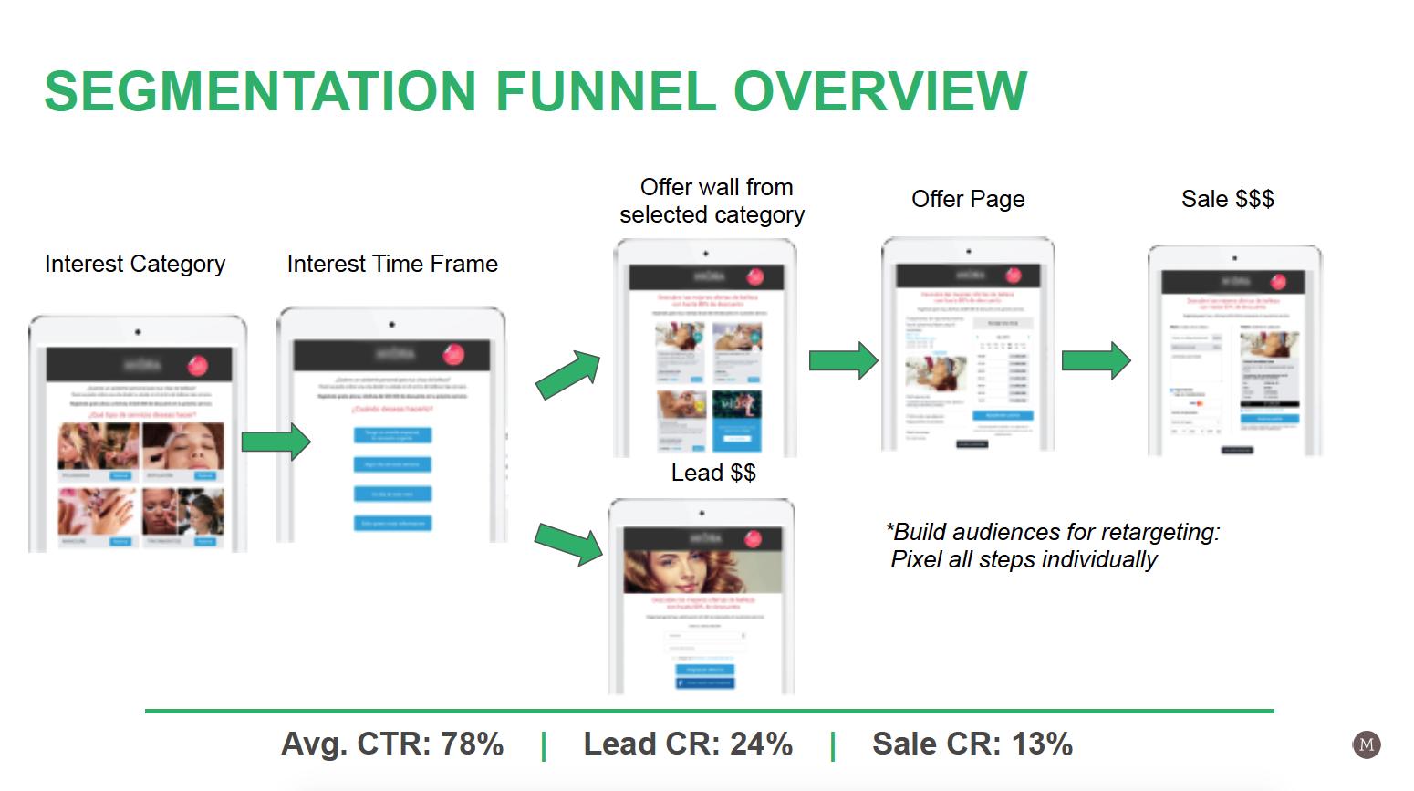 Mirella Crespi – Segmentation Funnel Overview
