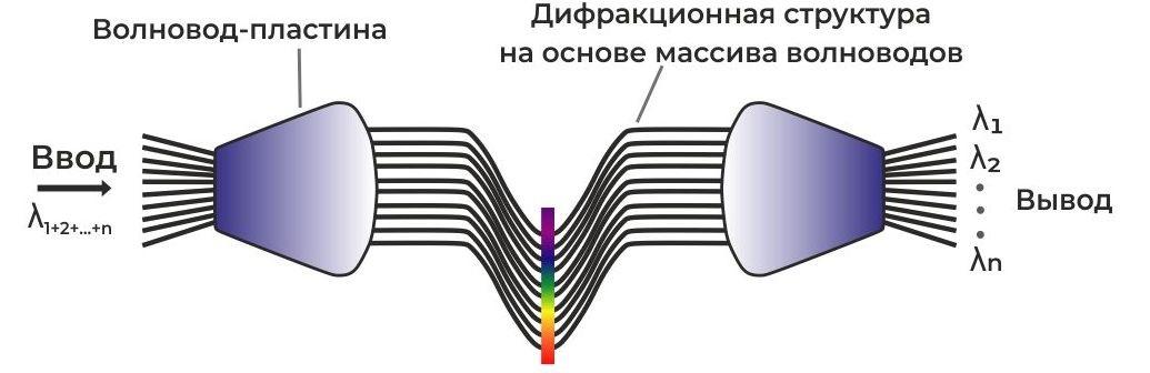 Что такое мультиплексор и демультиплексор