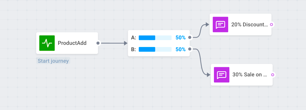A/B test event-triggered communications to increase push notifications CTR