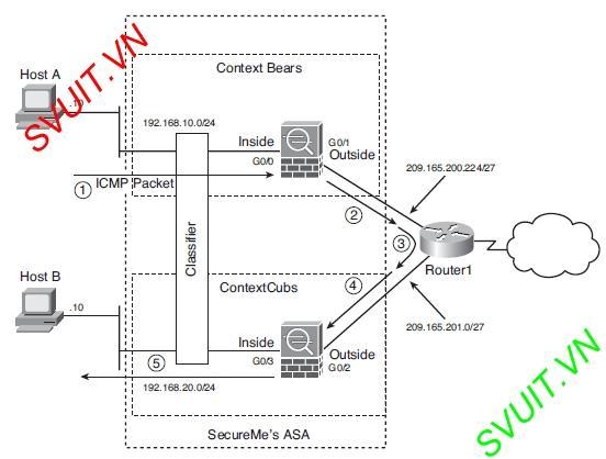 Virtual firewall Cisco ASA(6)