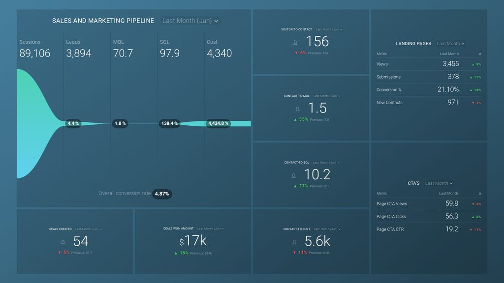 hubspot pipeline performance dashboard