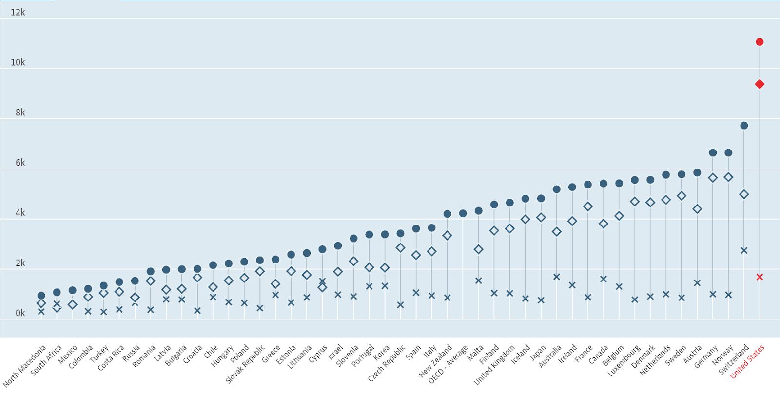 Spending on Healthcare, per capita, 2019 (OECD)