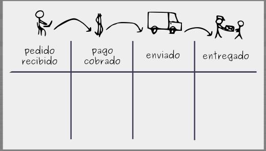 Construyendo un tablero Kanban: Paso 1 - Visualizar el flujo de trabajo