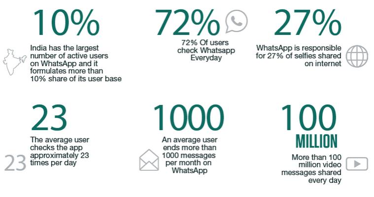 WhatsApp Business Users' Base