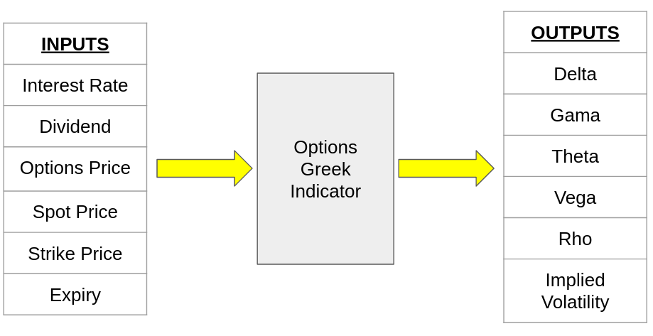 Schematic Diagram of the Option Greeks indicator