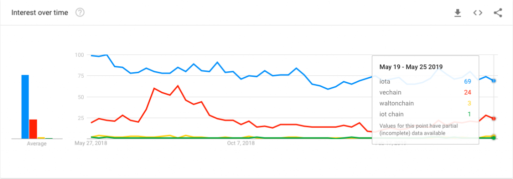 IOTA vs Competitors Google Trends