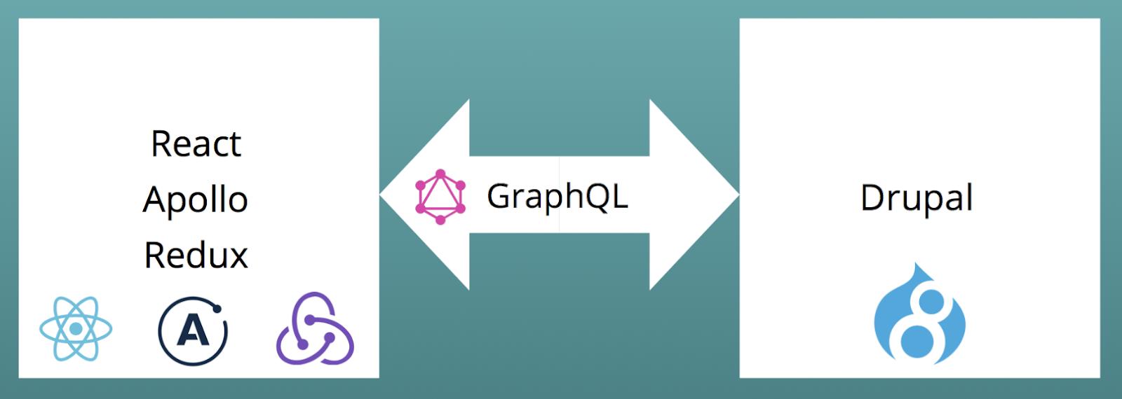 Salsa Digital: DrupalCon Baltimore: Drupal, React and GraphQL