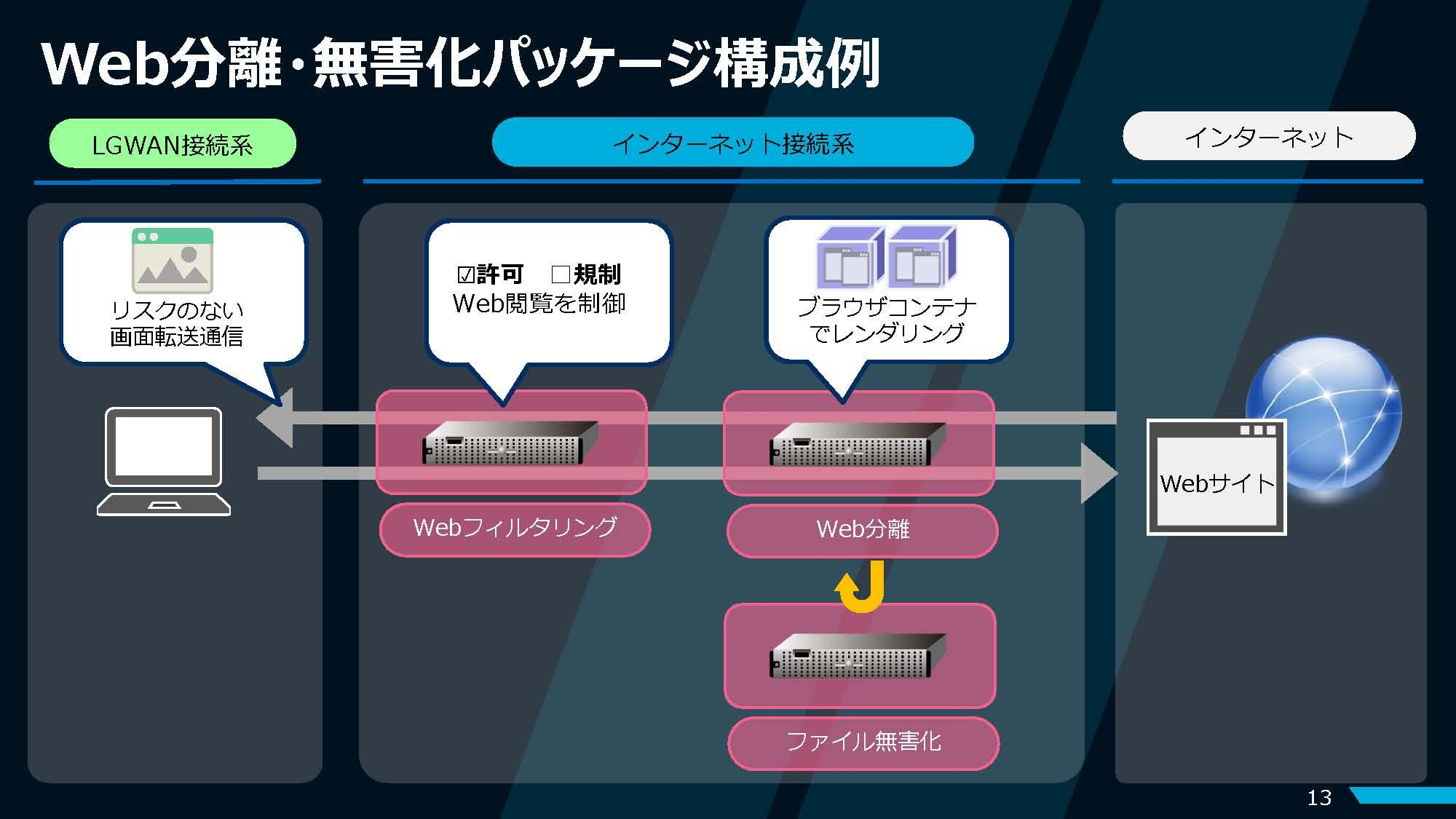 C:\Users\lma-Five\Desktop\オーバル セミレポ\採用画像jpg\6-13.jpg