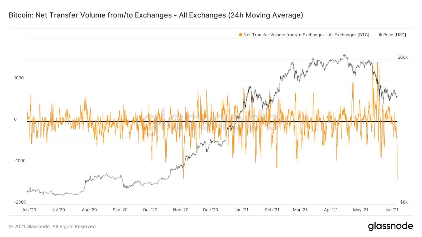 BTC Net Transfer from Exchanges.jpg