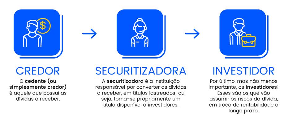 7 coisas que você precisa saber sobre a Securitização