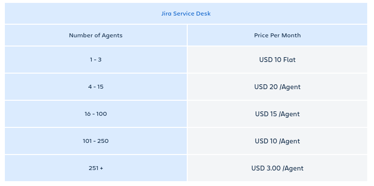 Jira Service Desk Cloud Pricing Monthly