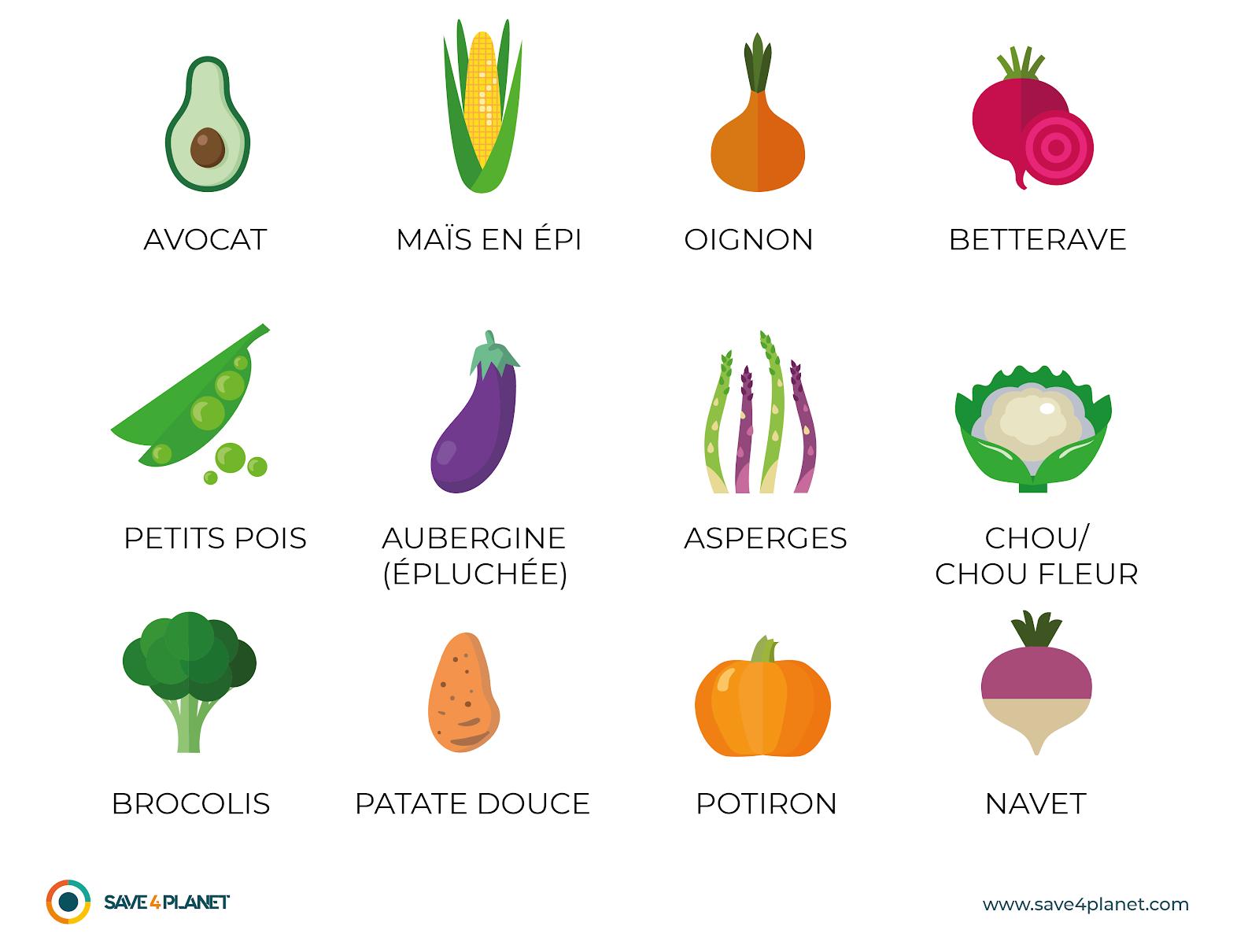 Schéma légumes les moins pollués en 2020 image
