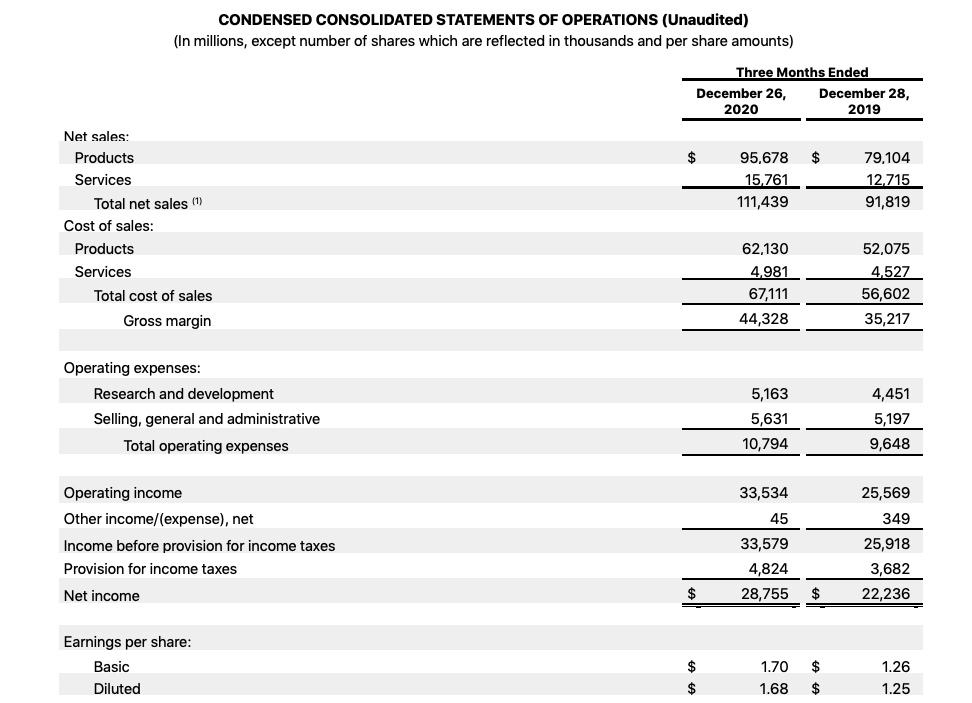 Apple Stock Analysis, Annual Report Q1 2021  Condensed Consolidated Statements of Operations
