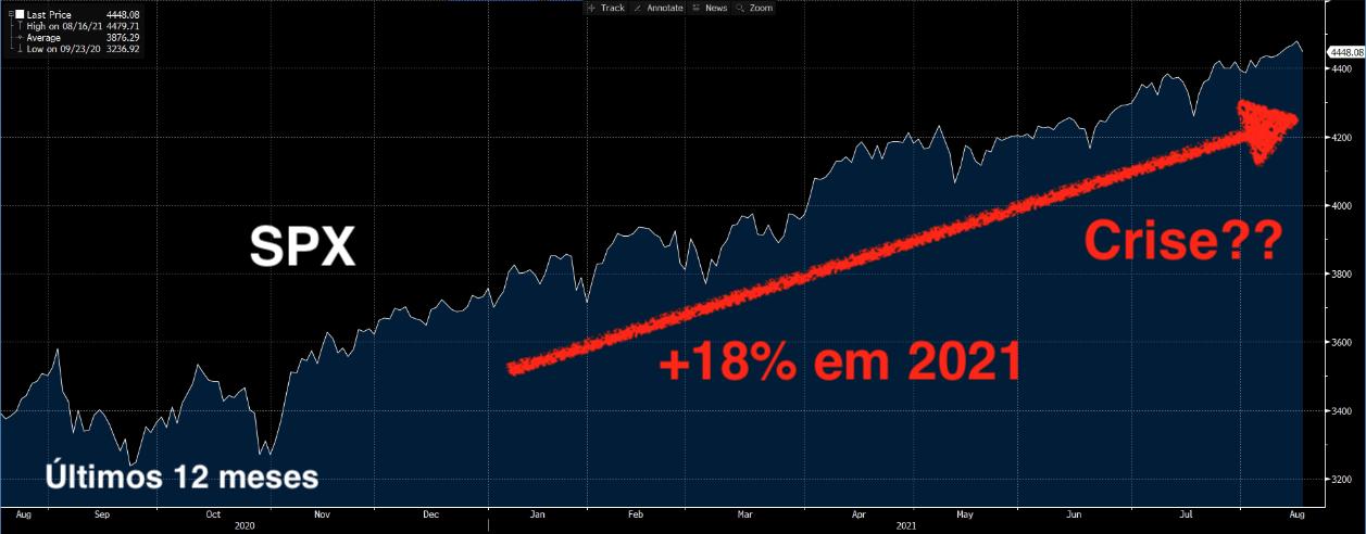 SPX Últimos 12 meses: +18% em 2021.