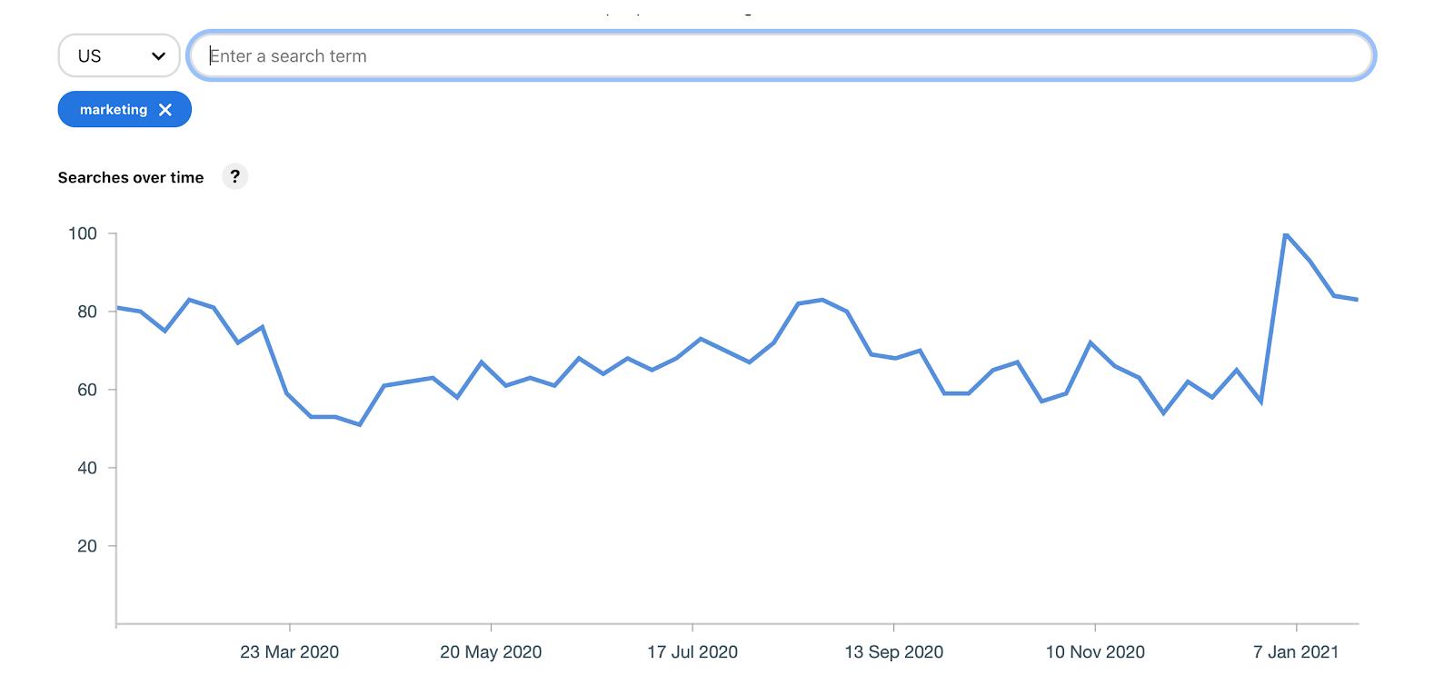 Pinterest marketing trends using Pinterest Trends tool - graph