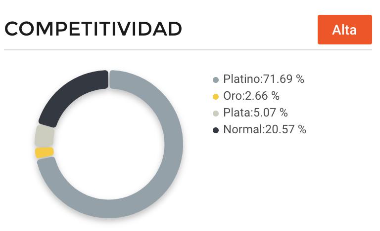 Competitividad vendedores videojuegos México