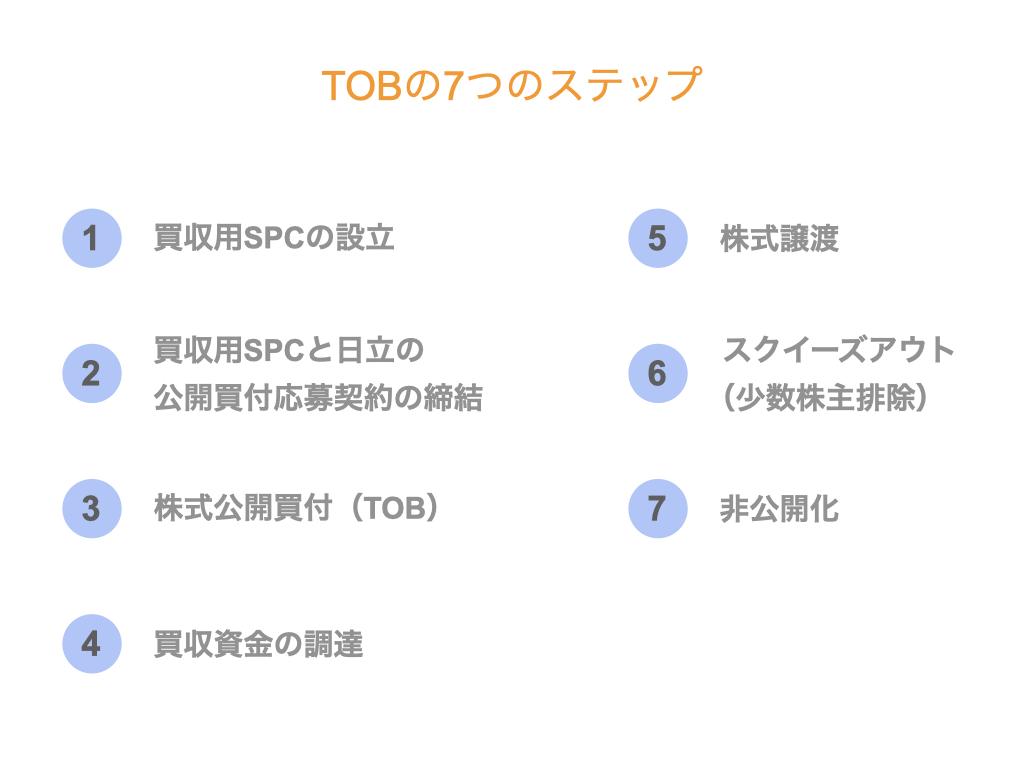 TOBの7つのステップ