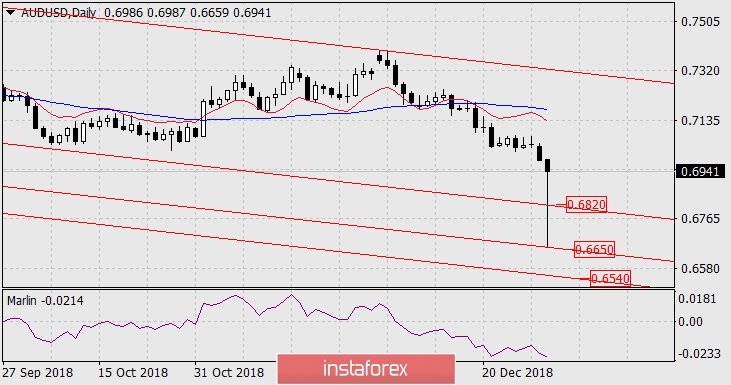 Forecast for AUD/USD for January 3, 2019