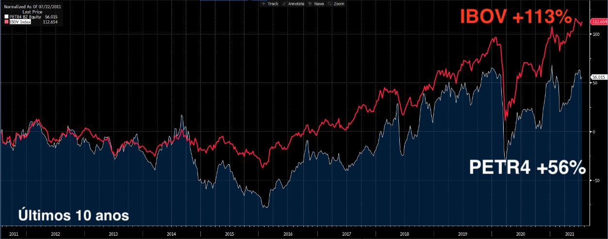 Gráfico apresenta PETR4 e IBOV nos últimos 10 anos.