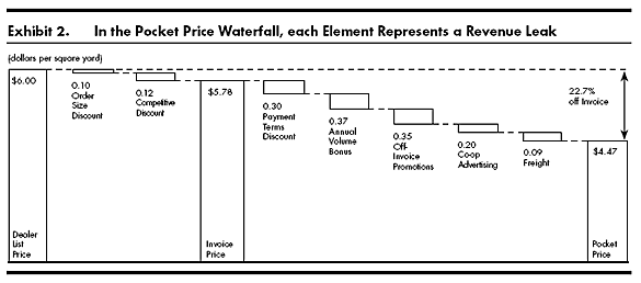 pocket price waterfall