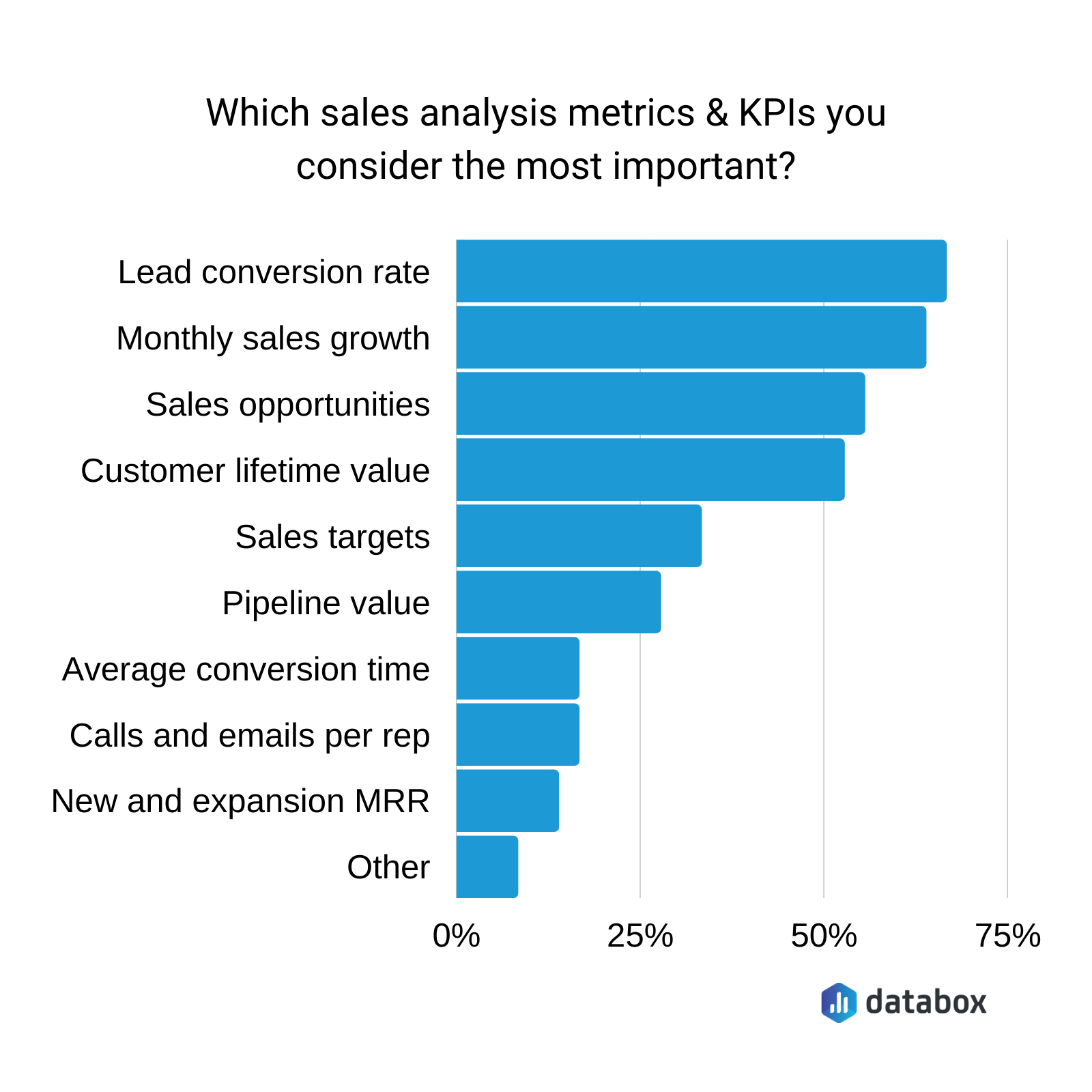 most important sales analysis metrics and KPIs according to 20 sales experts