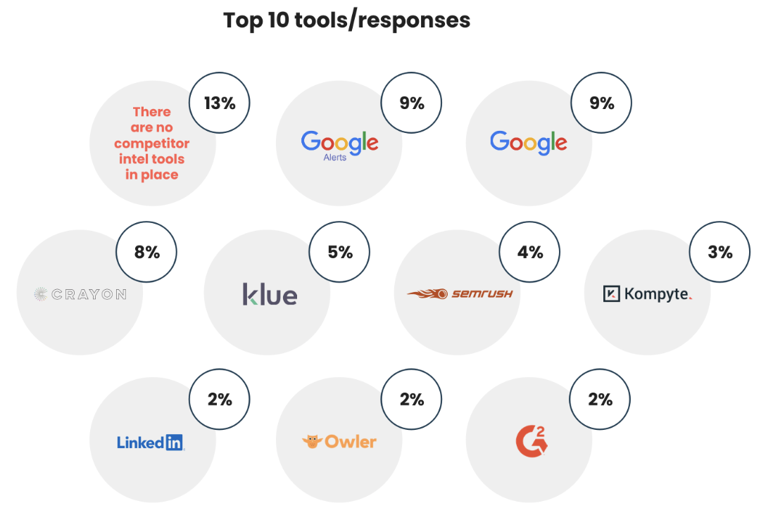 Graph showing preferred tools for collecting competitive intelligence.