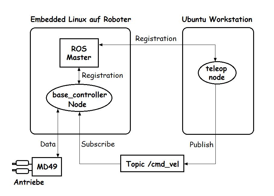 ROS_Master_workflow.png