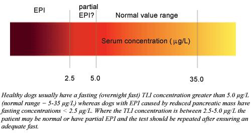 Interpretation of tyrosin-like immunoreactivity (TLI) values in fasting dogs